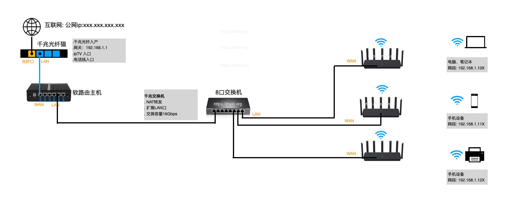 TNEXT   家庭网络架构(不完全版)